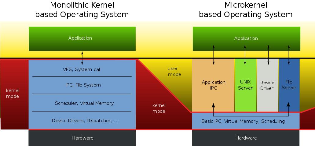 Kernel Design: Monolithic Versus Microkernel
